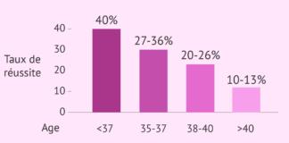 Quels sont les facteurs de réussite d'une FIV en Tunisie?